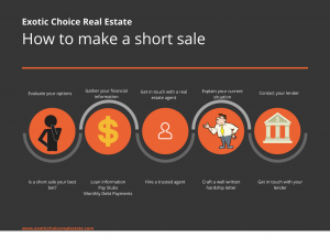 short sale, short sale vs. foreclosure, harship letter and loan deficiency