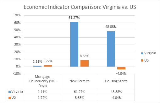 Economic indicator comparison in Virginia for Foreclosure investing