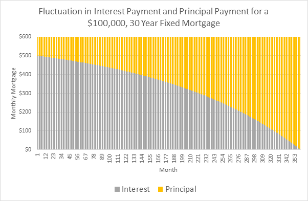 interest and principal payment due to loan amortization