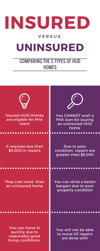 Comparing insured and uninsured HUD home