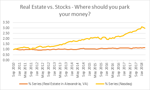 Real estate vs. Stocks - which is the better investment