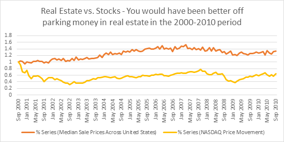 Real Estate Vs. Stocks historical investmenet analysis