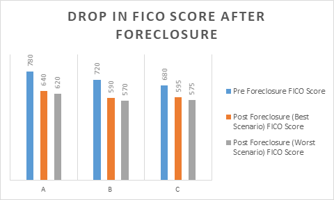 effect of foreclosure on fico score and credit score
