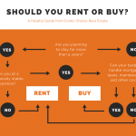 rent vs. buy in alexandria, va