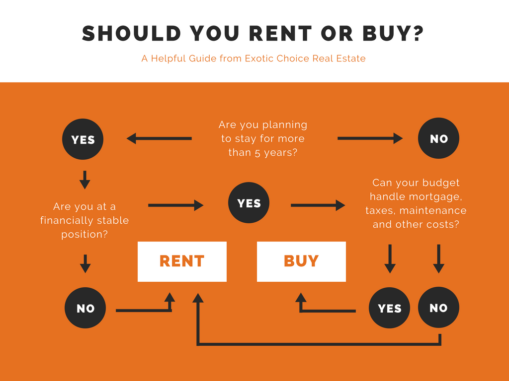 Should I Rent Or Buy A House In Alexandria Virginia Exotic Choice Real Estate
