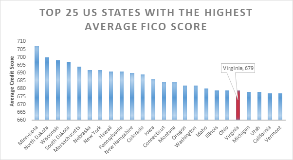 credit score and fico score requirement for availing a mortgage or home loan